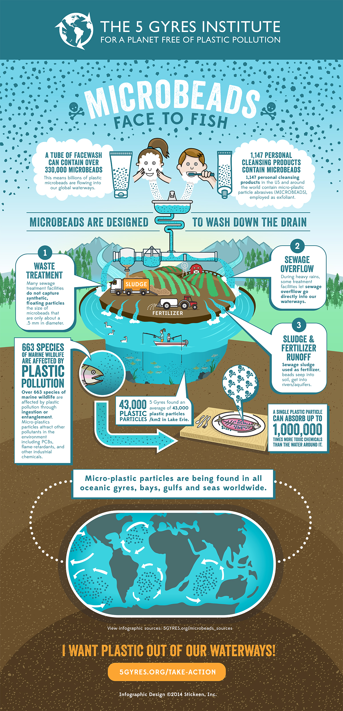 New 5 gyres infographic highlights the urgent need for a for Kid friendly fishing near me
